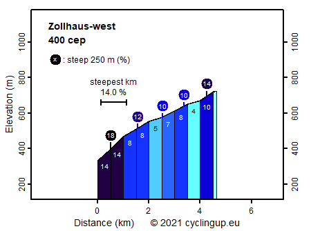 Profile Zollhaus-west