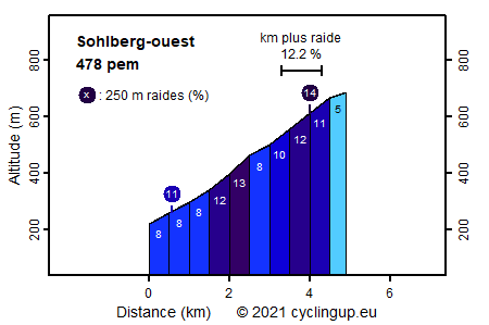 Profile Sohlberg-ouest